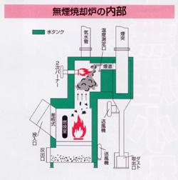 無煙焼却炉の内部構造